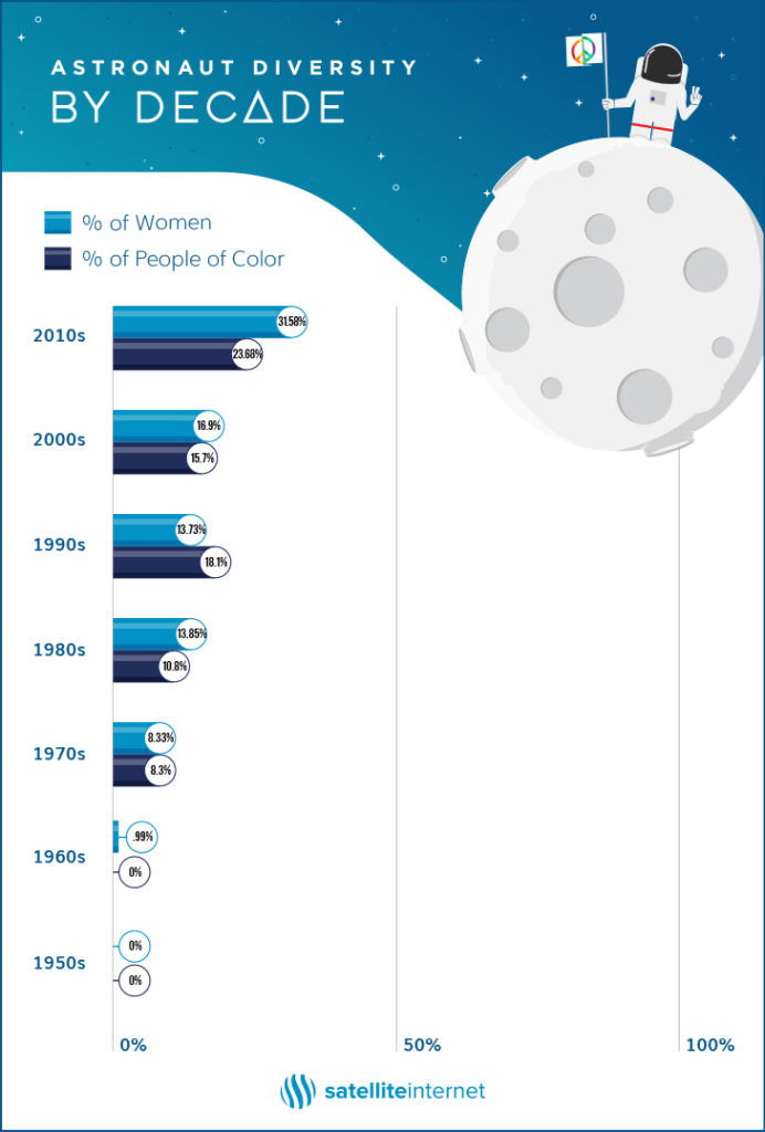 How Diverse Is Our Solar System? A Look at 7 Decades of Equality in