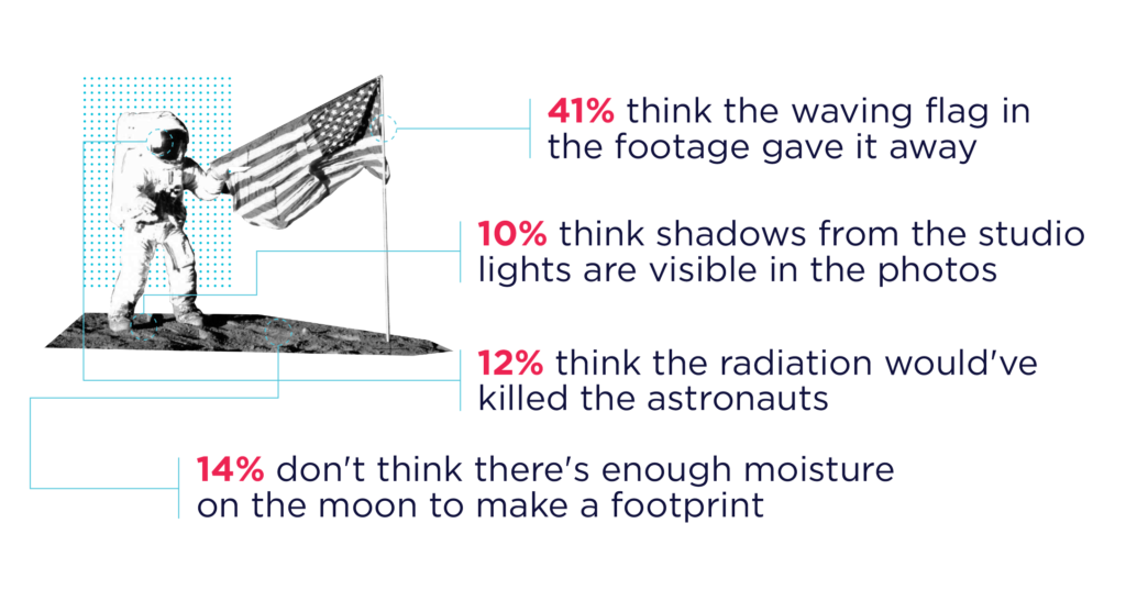 New Survey Suggests 10% of Americans Believe the Moon