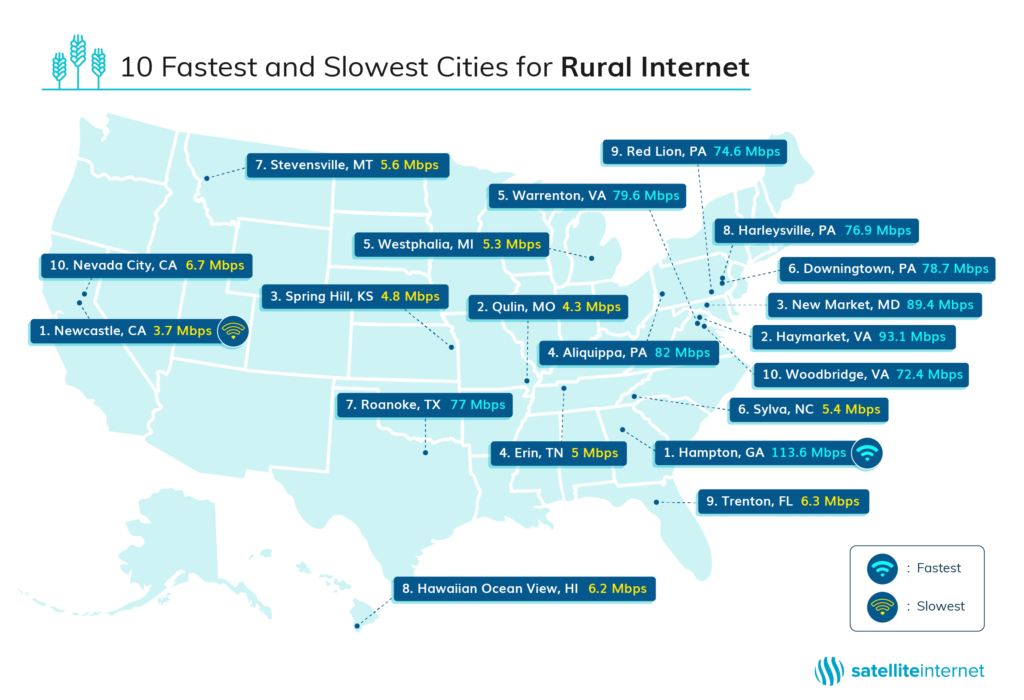 Best internet options for rural areas