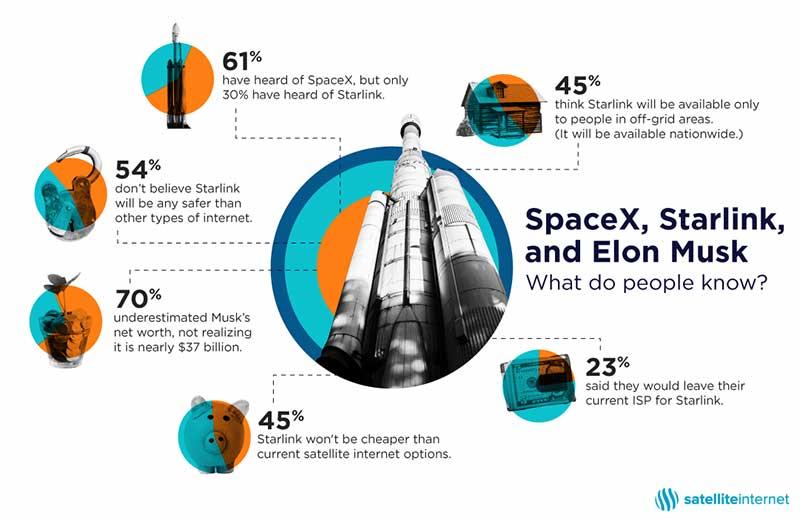 Starlink Survey Infographic