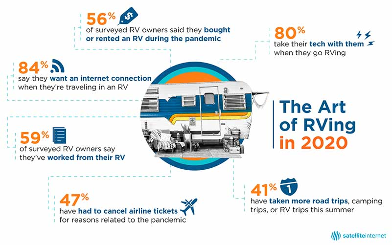 The art of Rving in 2020 graphic