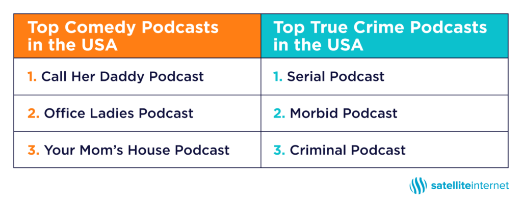 top USA podcasts chart