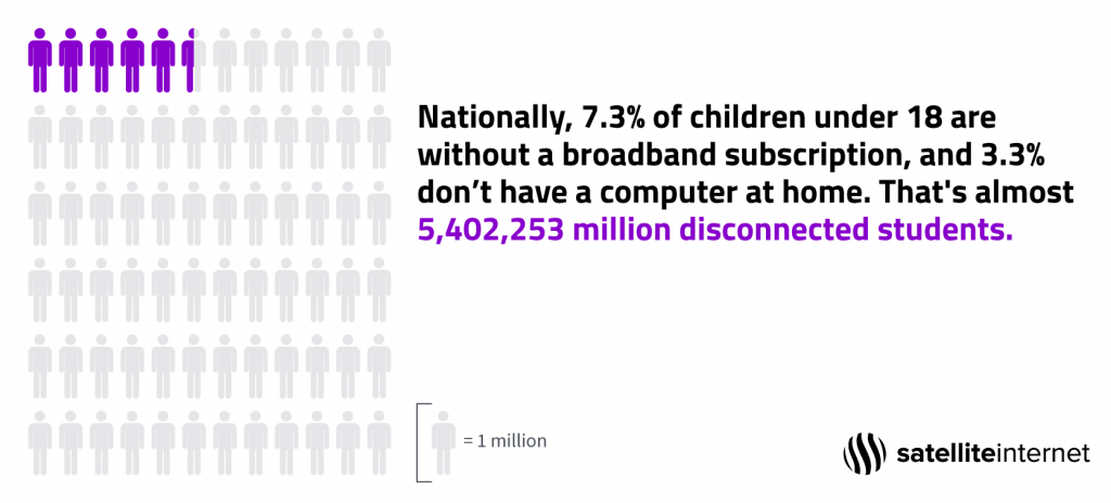 Shows the number of students affected nationally by the digital divide